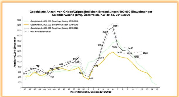 Influenza Austria per 100T 2017-2020