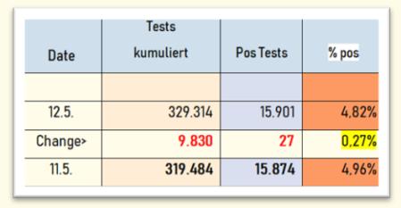 % Pos SCoV- Test AUT 12-05