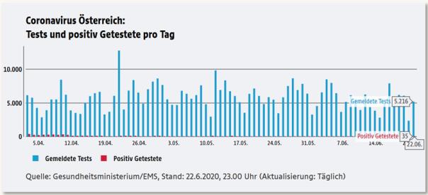 2 Cov Stats ORF PosT-Verhältnis