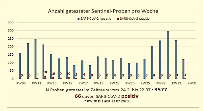 MUZ Virologie SARS-CoV-2 Tests pw 22-JUL