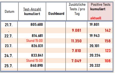 Tabelle Cov Stats JUL 1