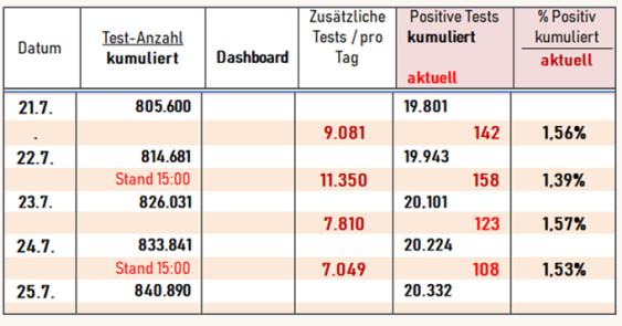 Tabelle Cov stats JUL 2