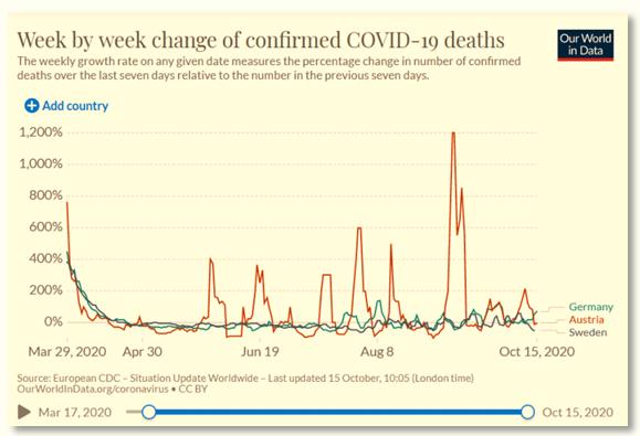 weekly change CoV deaths AUT